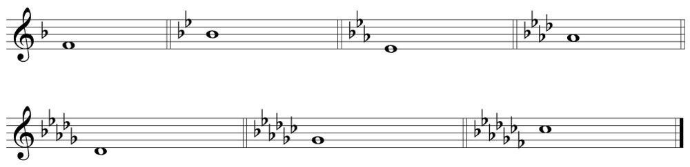 The flat Key signatures